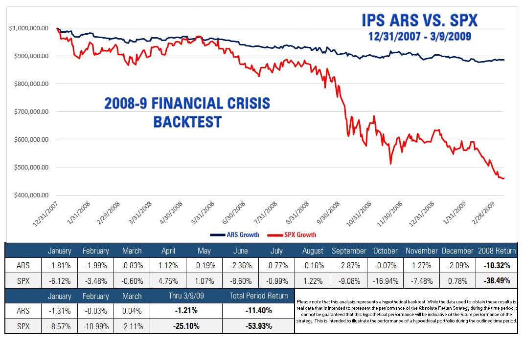 IPS ARS vs. SPX (2008-9 Financial Crisis Backtest)