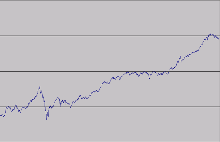 chart-of-dow